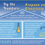 Propane vs Electricity