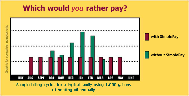monthly payment program heating oil bill payments simplepay